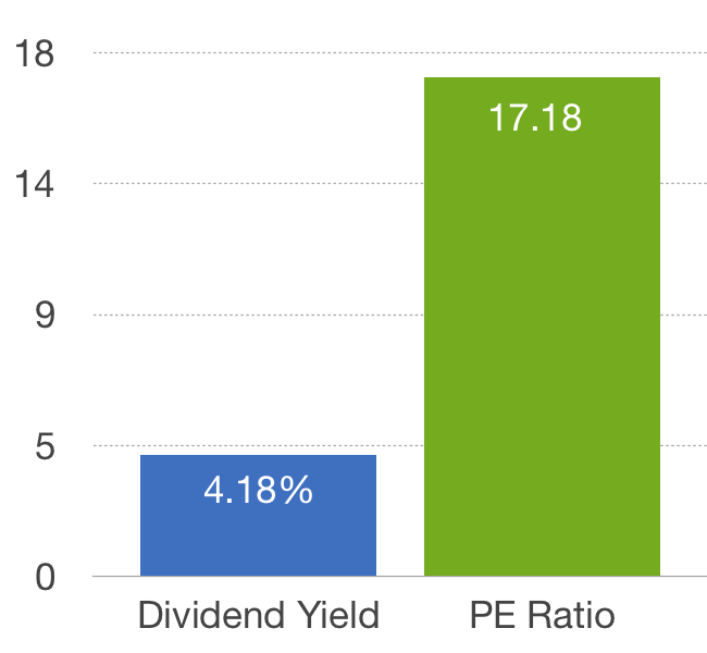 All Ords PE & Div Yield
